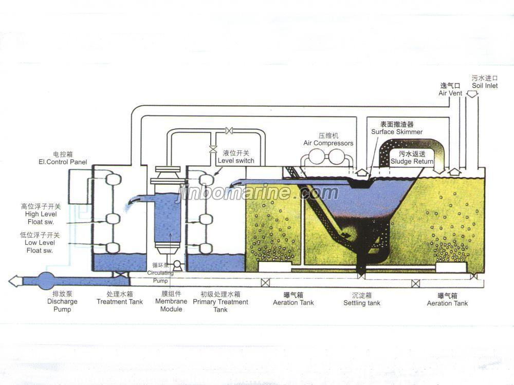 Sewage treatment plant wedding