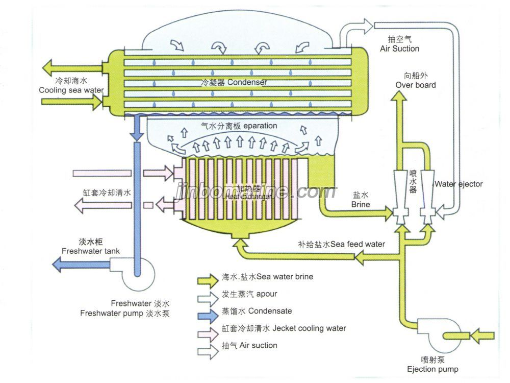 Afgu fresh water generator buy water treatment equipment from china afgu fresh water generator picture publicscrutiny Image collections