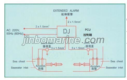ANTI-FOULING AND CORROSION PREVENTION SYSTEM(MGPS), Buy
