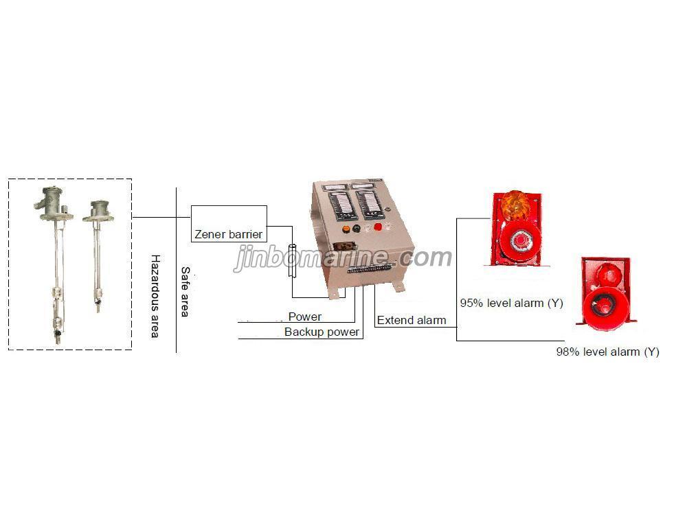 Cargo Tank High Level Overfill Alarm System Buy Marine