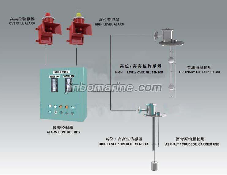 Jc L High Level Overfill Alarm System,bilge Well Alarm