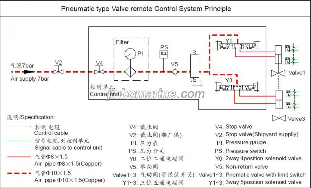 Pneumatic Type Valve Remote Control System Buy Marine