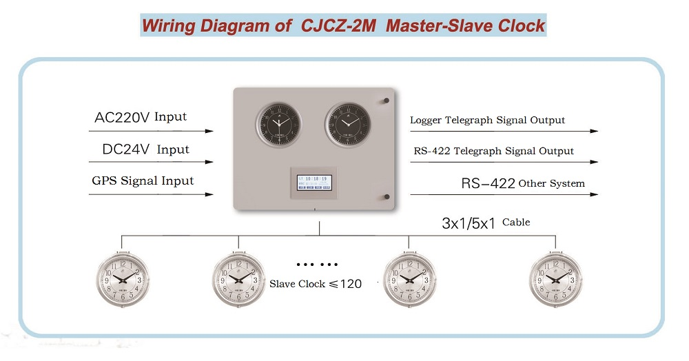 Wiring Diagrm of CJCZ 2M 1 marine wall mounted master clock cjcz 2m, buy marine chromoneter master clock system wiring diagram at reclaimingppi.co