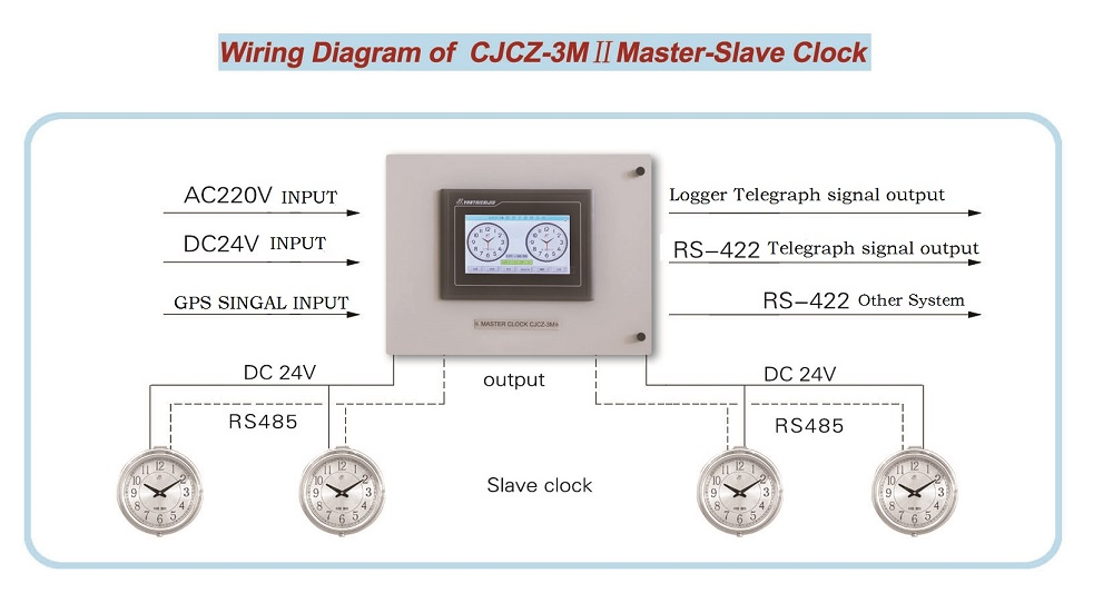 Marine Intelligent Master Wall Clock Cjcz